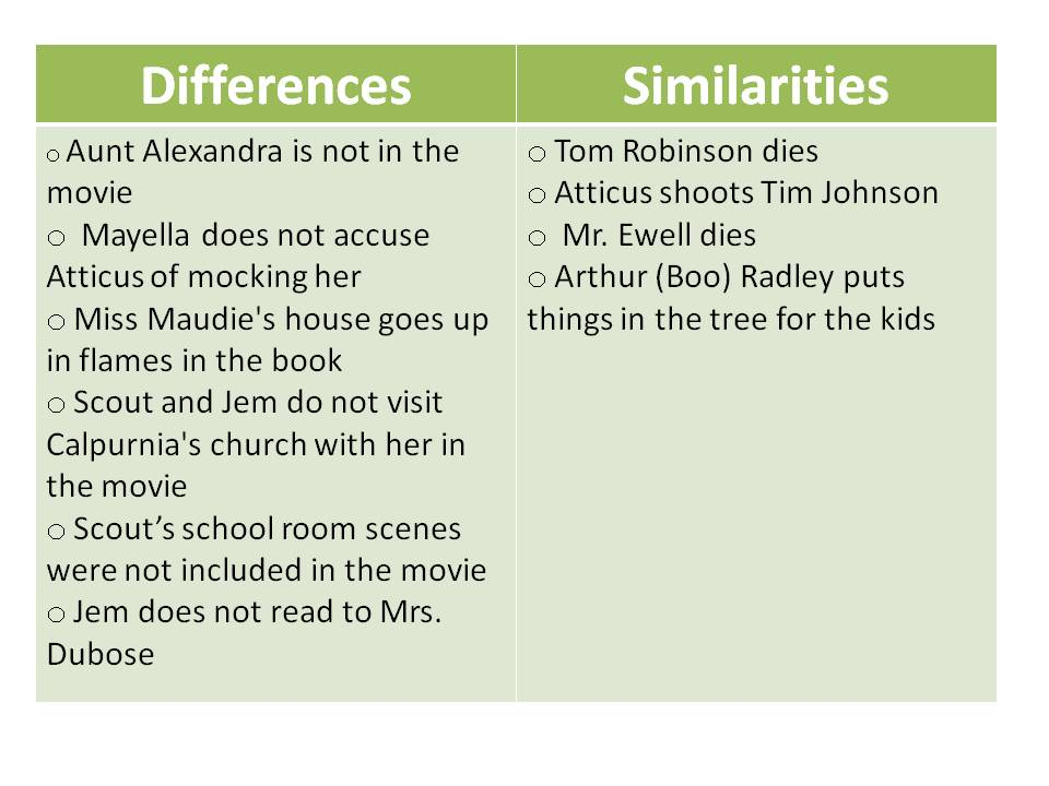 comparing and contrasting the novel and movie versions to kill a mockingbird Free essay: to kill a mockingbird - differences between movie and book there are usually differences in two different versions of something this can often.