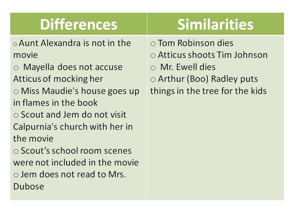 Compare and contrast book vs movie essay